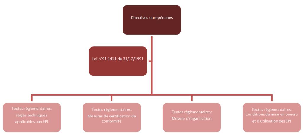 La réglementation des EPI : ce qu'il faut savoir